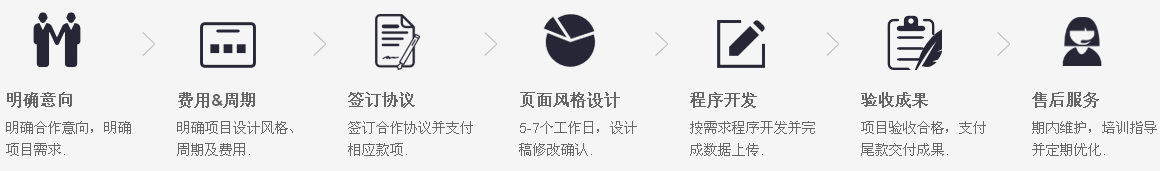 东城网站设计流程